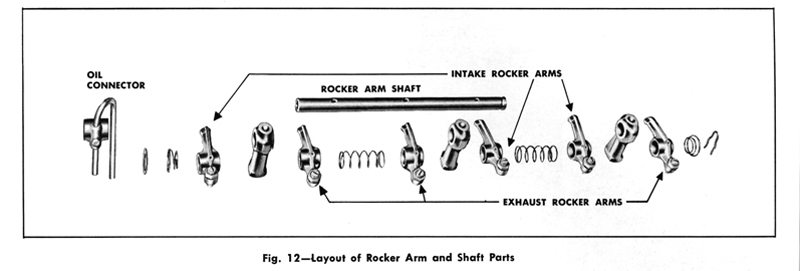 rock arm assembly lubrication to 1959 note that there is an overflow outlet pipe that goes up out of the oil connector and then is bent downwards to drain through an oil return