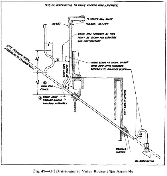 internal lubrication  lubrication of the rocker arm valve mechanism from the 1948 51 w 52 supplement chevrolet truck shop manual