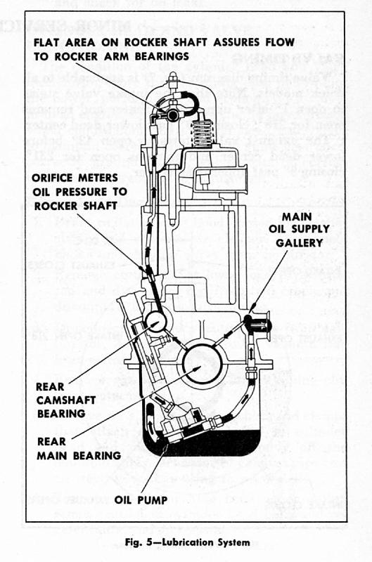 Chevrolet Engine Diagrams besides Chevrolet Inline 6 Engine likewise Chevrolet Engine Diagram In Line 6 Cylinder together with T4958848 Need diagram firing order 1979 as well 216 Oil Distributor. on 235 chevy 6 cylinder engine diagram